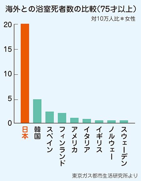海外との浴室死者数の比較