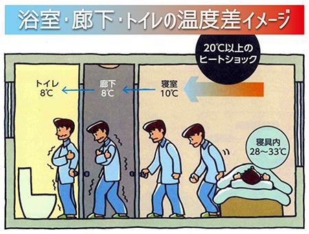 浴室 廊下 トイレの温度差イメージ 20℃以上のヒートショック