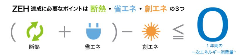 ZEH ZEH達成 断熱 省エネ 創エネ
